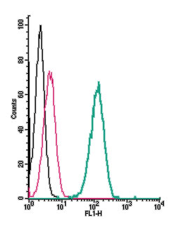 Cell surface detection of TrkA by indirect flow cytometry in live intact human THP-1 monocytic leukemia cells: