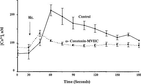 ω-Conotoxin MVIIC
