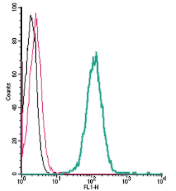 Cell surface detection of GPR183 by indirect flow cytometry in live intact human THP-1 monocytic leukemia cells: