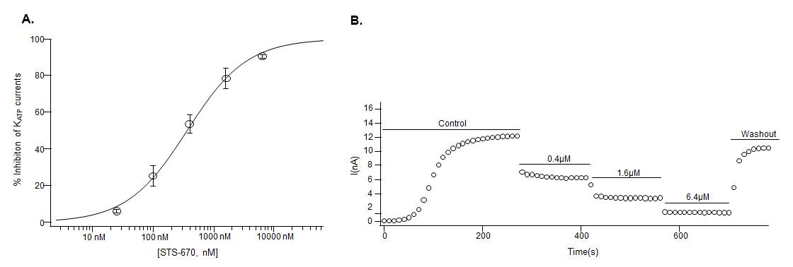 Alomone Labs SsdTx3 inhibits Kir6.1/SUR1 channels stably expressed inHEK-293 cells.