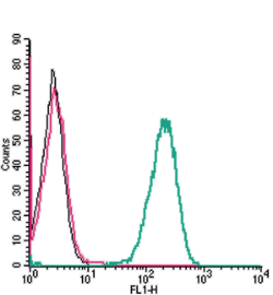 Cell surface detection of Plexin-C1 by indirect flow cytometry in live intact human THP-1 monocytic leukemia cells: